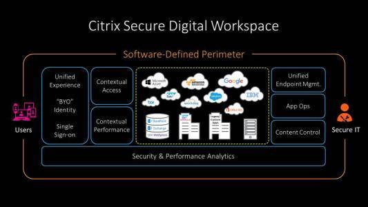 Citrix公司介绍